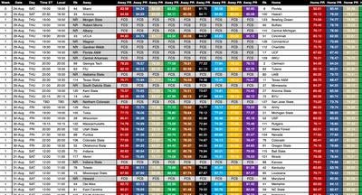 CFB Winning Edge is creating college football analytics